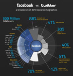 45 Informative and Creative Social Media Infographics