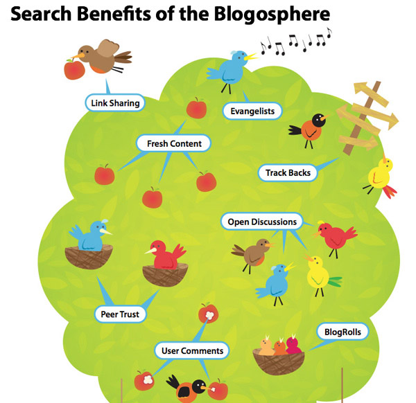 Search benefits infographic