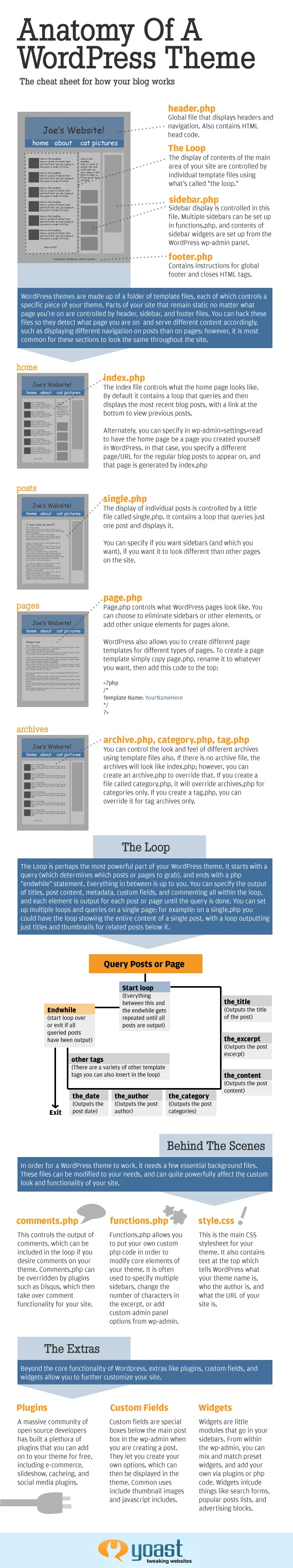 WordPress Anatomy Infographic