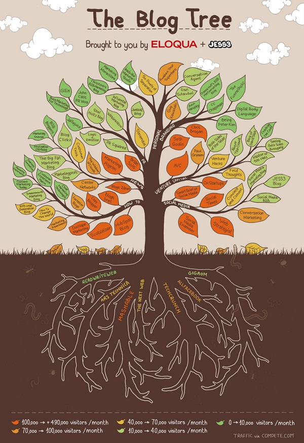 The Blog Tree Infograph