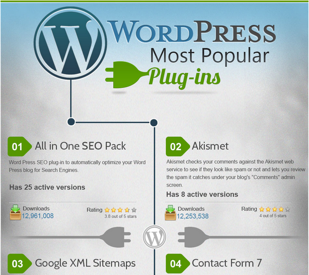 Most Popular WordPress Plugins [Infographic]