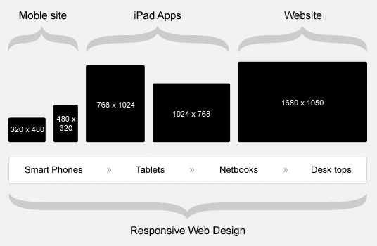 device sizes for responsive web design